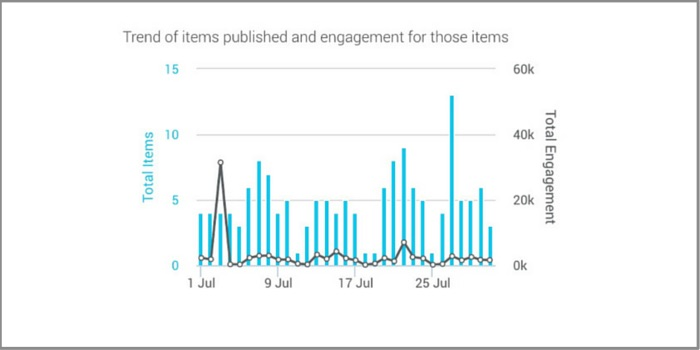 Trend Of Engagement